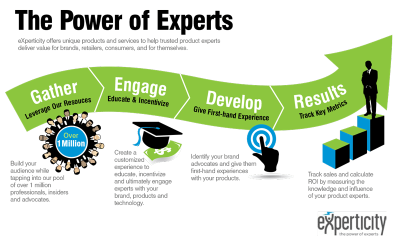 Experticity Infographic